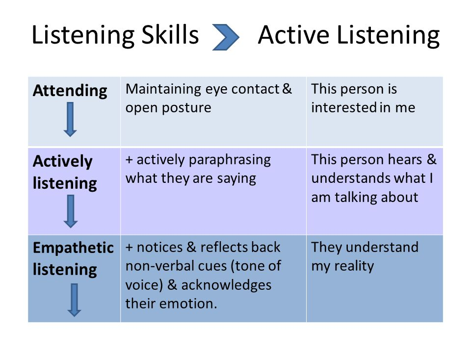 Listening Skills Active Listening Attending Maintaining eye contact & open posture This person is interested in me Actively listening + actively paraphrasing what they are saying This person hears & understands what I am talking about Empathetic listening + notices & reflects back non-verbal cues (tone of voice) & acknowledges their emotion.