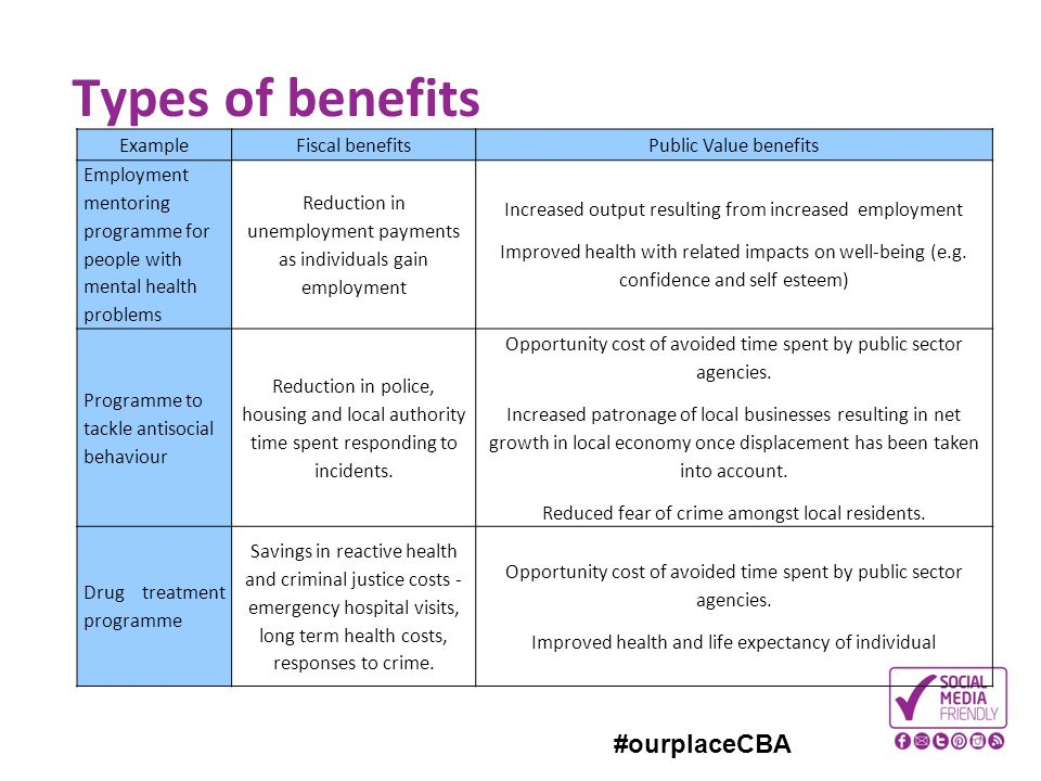 #ourplaceCBA Types of benefits ExampleFiscal benefitsPublic Value benefits Employment mentoring programme for people with mental health problems Reduc
