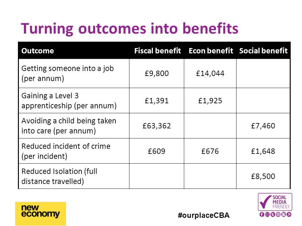 #ourplaceCBA Turning outcomes into benefits OutcomeFiscal benefitEcon benefitSocial benefit Getting someone into a job (per annum) £9,800£14,044 Gaini
