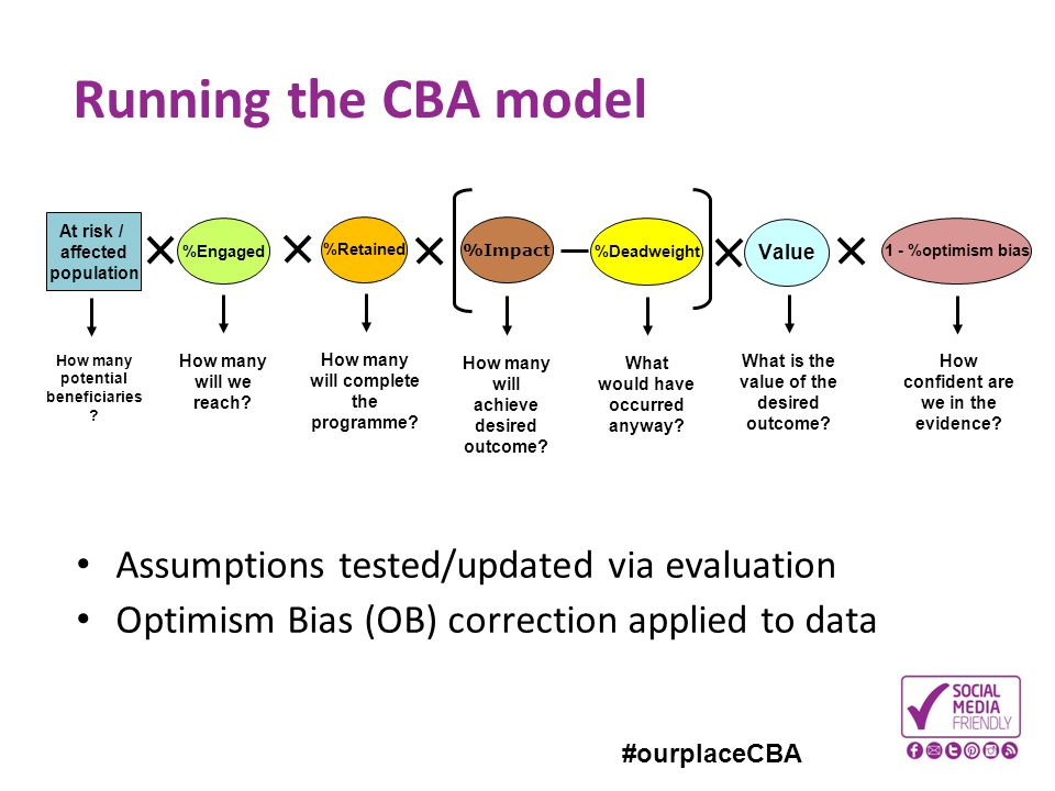 #ourplaceCBA Running the CBA model Assumptions tested/updated via evaluation Optimism Bias (OB) correction applied to data At risk / affected populati