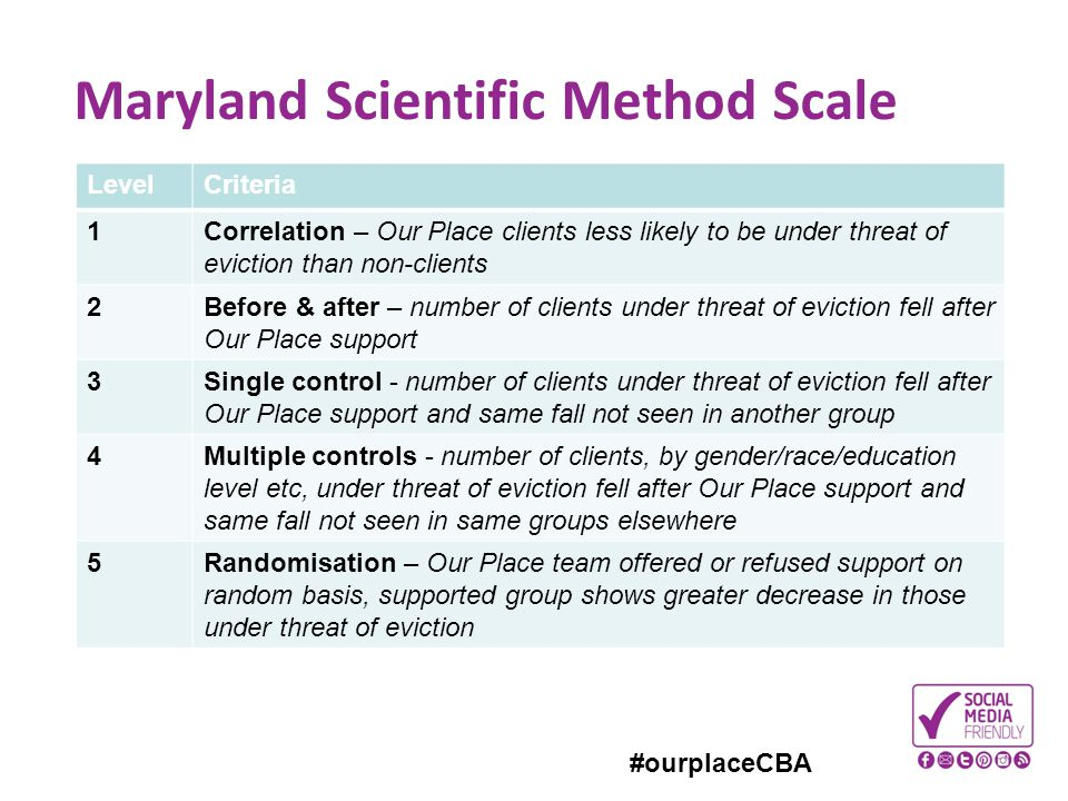 #ourplaceCBA Maryland Scientific Method Scale LevelCriteria 1Correlation – Our Place clients less likely to be under threat of eviction than non-clien