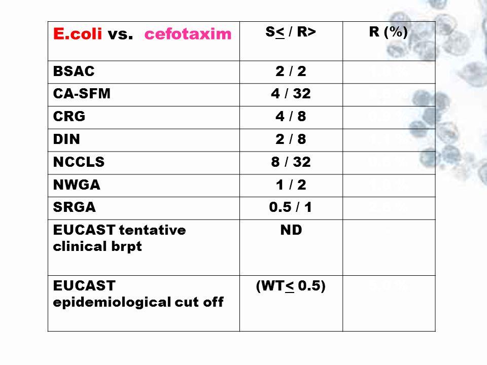 E.coli vs. cefotaxim S R (%) BSAC2 / 21.8 % CA-SFM4 / 320.6 % CRG4 / 80.9 % DIN2 / 81.1 % NCCLS8 / 320.6 % NWGA1 / 21.8 % SRGA0.5 / 12.6 % EUCAST tent