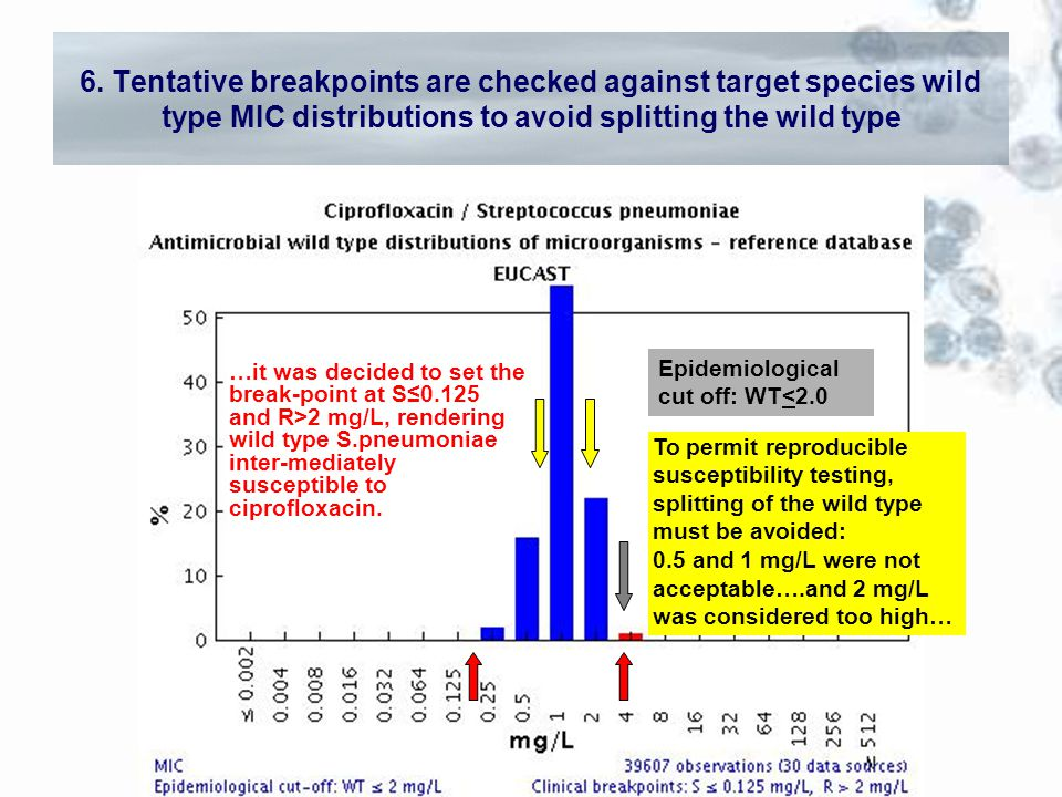<2 mg/L Epidemiological cut off: WT<2.0 To permit reproducible susceptibility testing, splitting of the wild type must be avoided: 0.5 and 1 mg/L were