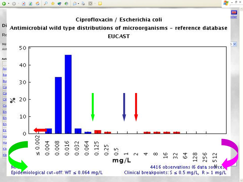 Specify the drug or the bug (never both) - after a moment a table of MIC-distributions is shown.