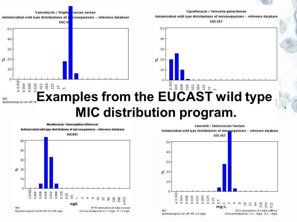1 Examples from the EUCAST wild type MIC distribution program.