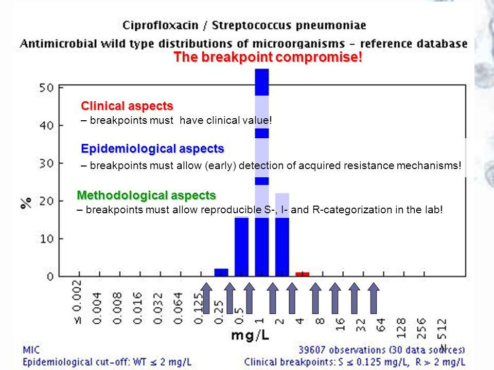 Breakpoints for new antimicrobials Daptomycin Tigecycline