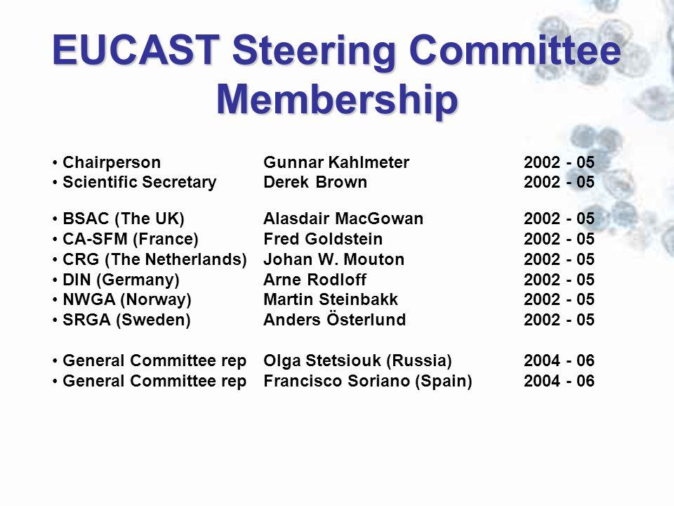EUCAST Steering Committee Membership Chairperson Gunnar Kahlmeter2002 - 05 Scientific Secretary Derek Brown 2002 - 05 BSAC (The UK) Alasdair MacGowan2