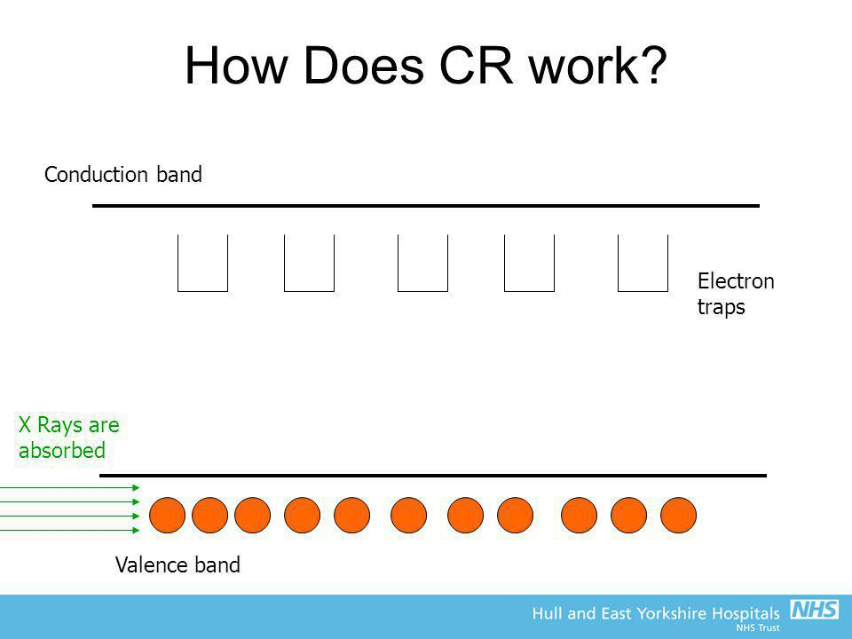 How Does CR work? Conduction band Valence band X Rays are absorbed Electron traps