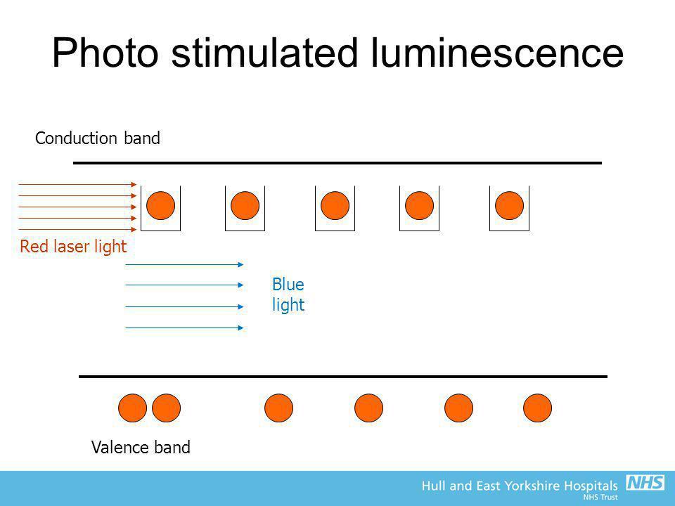 Photo stimulated luminescence Conduction band Valence band Red laser light Blue light