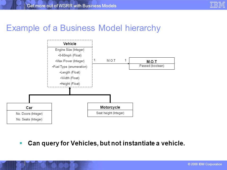 Get more out of WSRR with Business Models © 2008 IBM Corporation Example of a Business Model hierarchy  Can query for Vehicles, but not instantiate a vehicle.