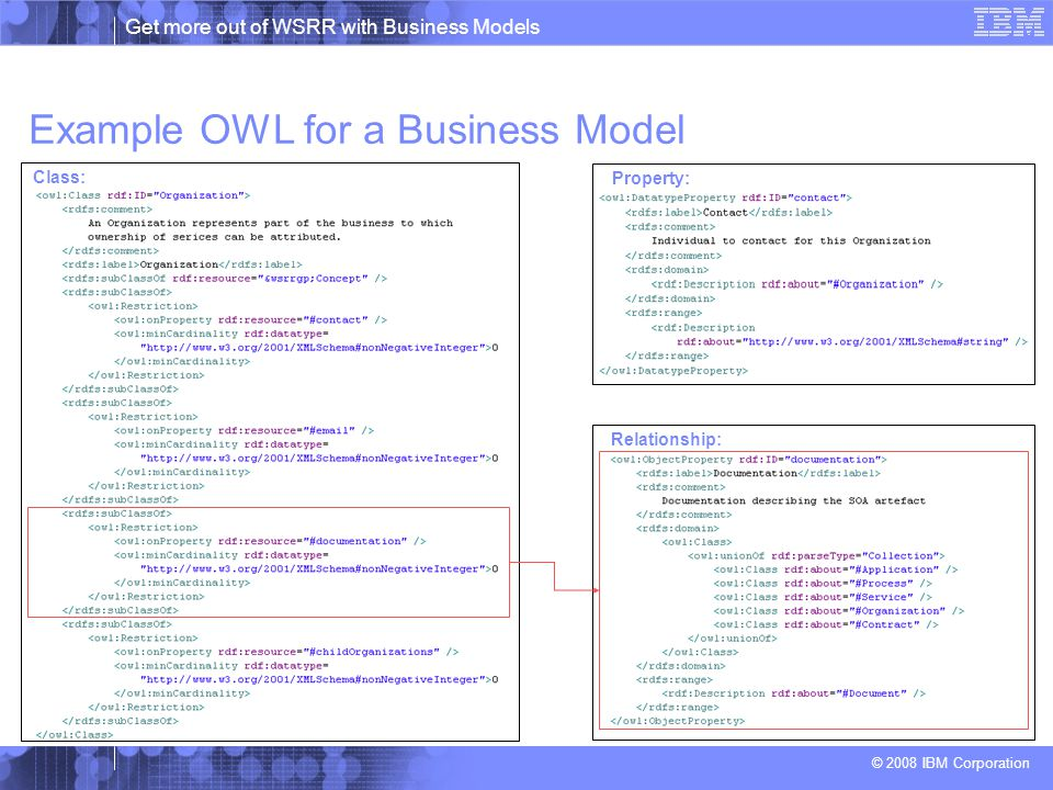 Get more out of WSRR with Business Models © 2008 IBM Corporation Example OWL for a Business Model Property: Relationship: Class: