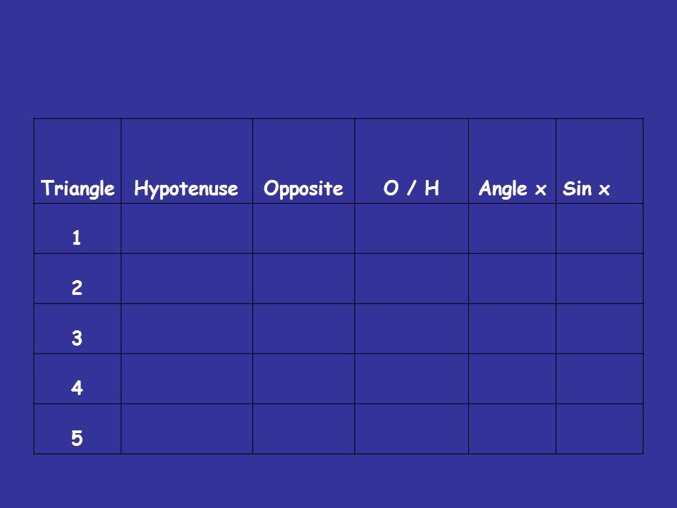 TriangleHypotenuseOppositeO / HAngle xSin x 1 2 3 4 5