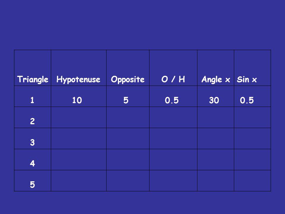 TriangleHypotenuseOppositeO / HAngle xSin x 110 5 0.5 30 0.5 2 3 4 5