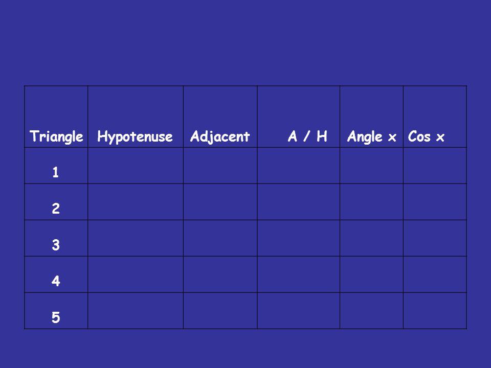 TriangleHypotenuseAdjacent A / HAngle xCos x 1 2 3 4 5