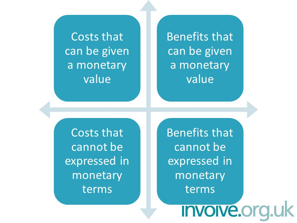Costs that can be given a monetary value Benefits that can be given a monetary value Costs that cannot be expressed in monetary terms Benefits that cannot be expressed in monetary terms
