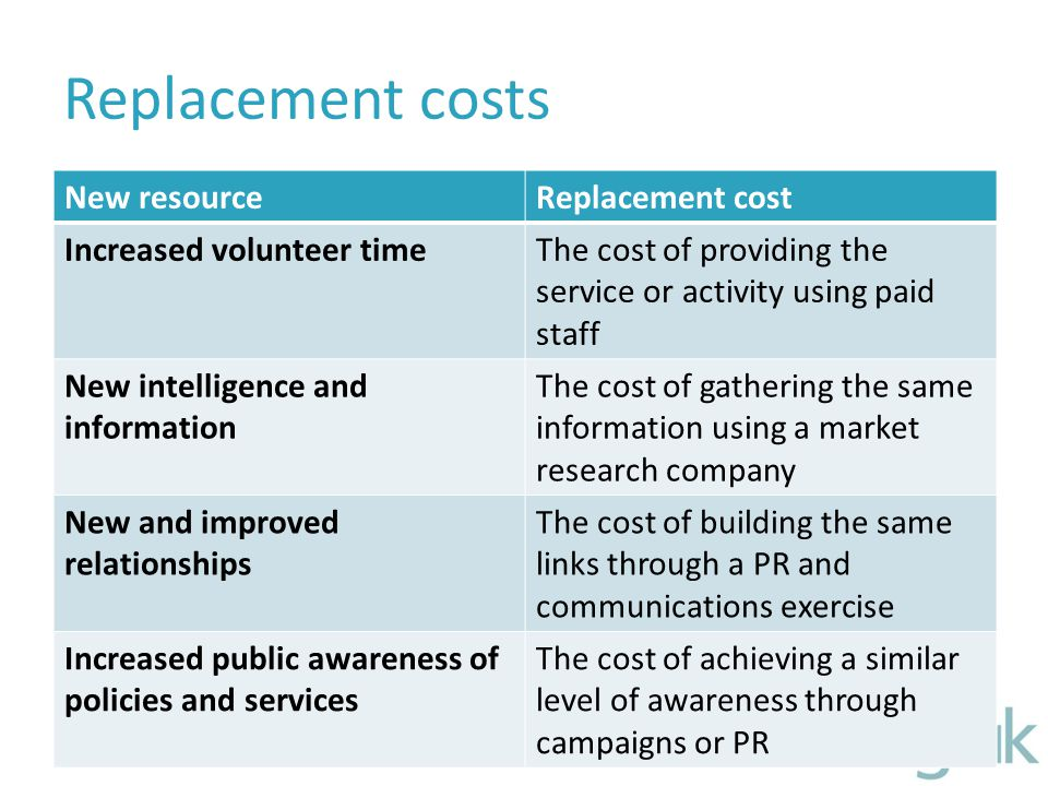 Replacement costs New resourceReplacement cost Increased volunteer timeThe cost of providing the service or activity using paid staff New intelligence