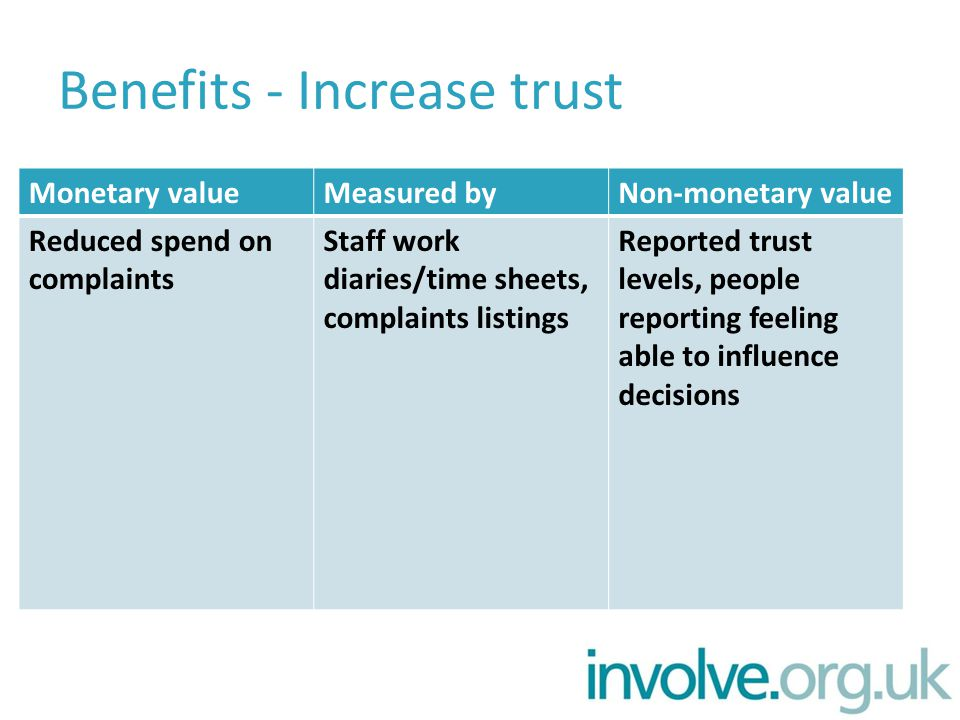 Benefits - Increase trust Monetary valueMeasured byNon-monetary value Reduced spend on complaints Staff work diaries/time sheets, complaints listings Reported trust levels, people reporting feeling able to influence decisions