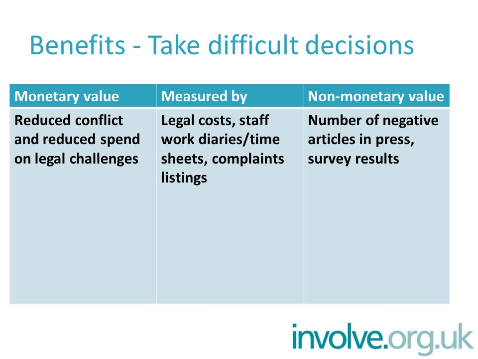 Benefits - Take difficult decisions Monetary valueMeasured byNon-monetary value Reduced conflict and reduced spend on legal challenges Legal costs, staff work diaries/time sheets, complaints listings Number of negative articles in press, survey results