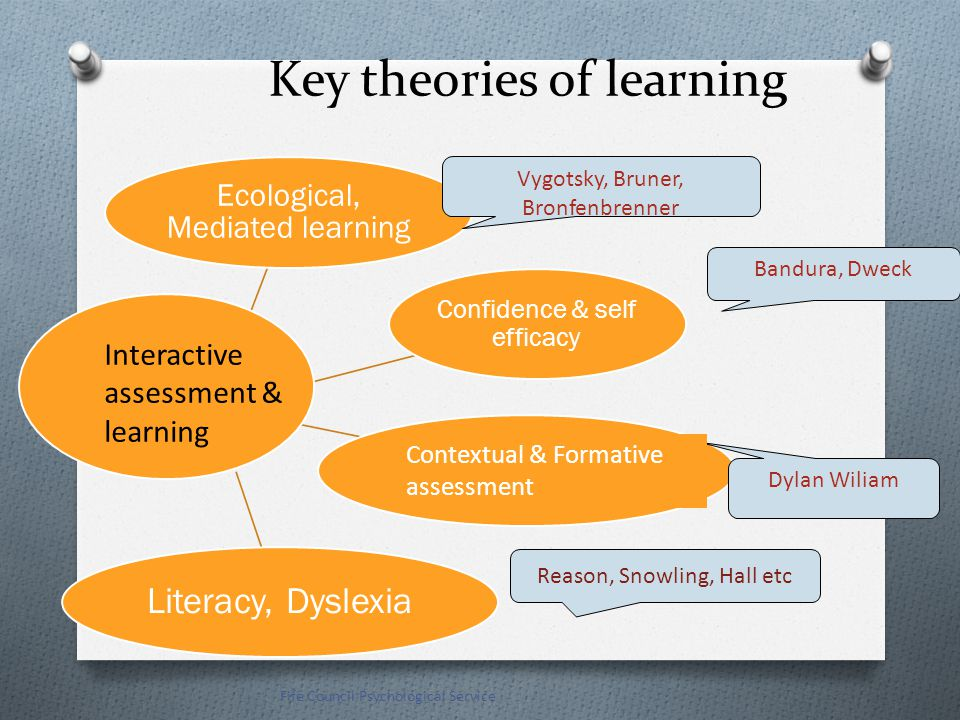 Key theories of learning Ecological, Mediated learning Confidence & self efficacy differentiationLiteracy, Dyslexia Fife Council Psychological Service Interactive assessment & learning Vygotsky, Bruner, Bronfenbrenner Bandura, Dweck Dylan Wiliam Contextual & Formative assessment Reason, Snowling, Hall etc