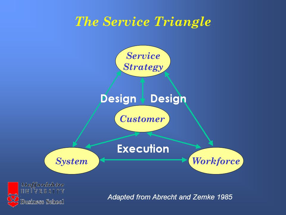 The Service Triangle Service Strategy Customer Workforce System Adapted from Abrecht and Zemke 1985