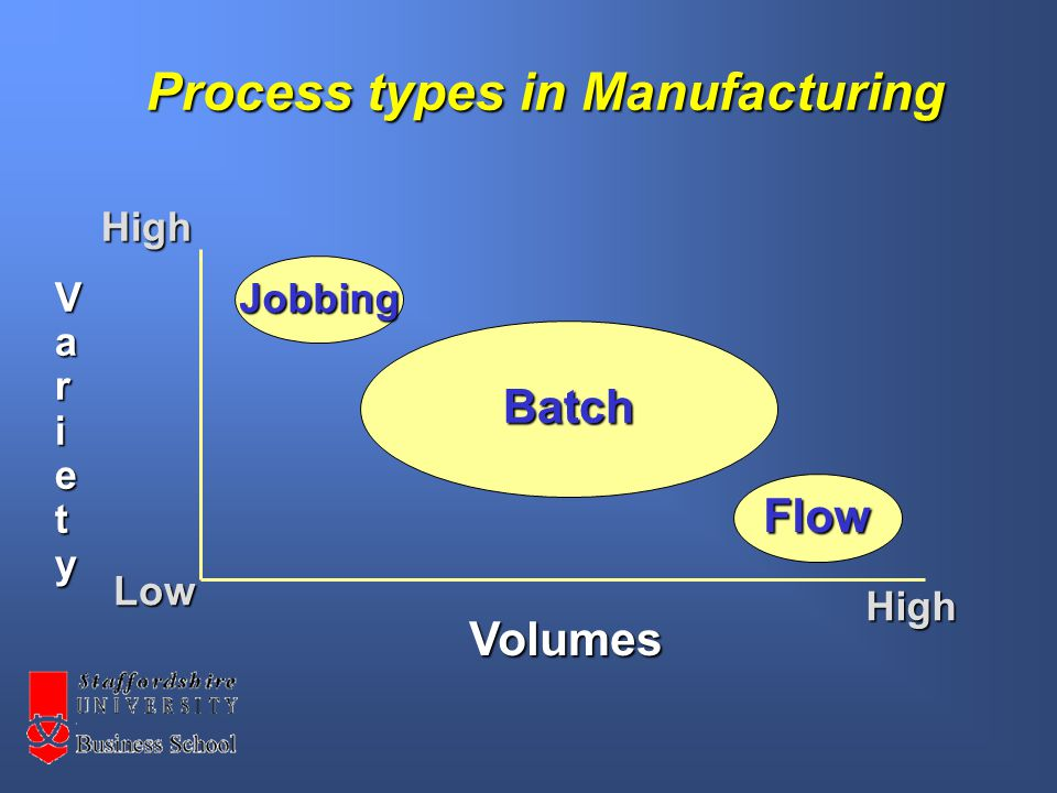 Process types in Manufacturing Jobbing Flow Batch High Low High Volumes Variety