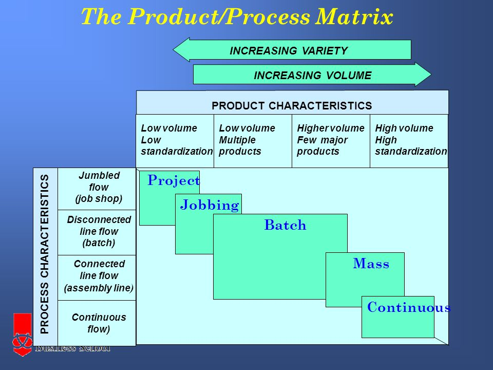 The Product/Process Matrix Jumbled flow (job shop) Disconnected line flow (batch) Connected line flow (assembly line ) Continuous flow) PROCESS CHARACTERISTICS Low volume Low standardization INCREASING VARIETY Low volume Multiple products Higher volume Few major products High volume High standardization INCREASING VOLUME PRODUCT CHARACTERISTICS Project Jobbing Batch Mass Continuous