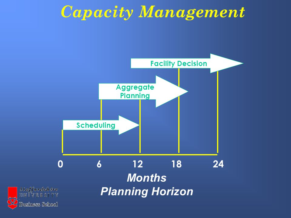 Capacity Management Facility Decision Scheduling Aggregate Planning 06122418 Months Planning Horizon