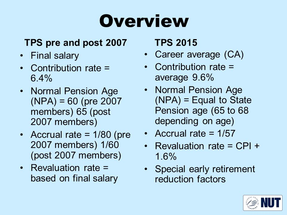 Overview TPS pre and post 2007 Final salary Contribution rate = 6.4% Normal Pension Age (NPA) = 60 (pre 2007 members) 65 (post 2007 members) Accrual rate = 1/80 (pre 2007 members) 1/60 (post 2007 members) Revaluation rate = based on final salary TPS 2015 Career average (CA) Contribution rate = average 9.6% Normal Pension Age (NPA) = Equal to State Pension age (65 to 68 depending on age) Accrual rate = 1/57 Revaluation rate = CPI + 1.6% Special early retirement reduction factors