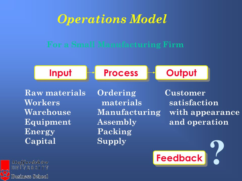 Operations Model Process Output Input For a Small Manufacturing Firm Raw materials Workers Warehouse Equipment Energy Capital Ordering materials Manufacturing Assembly Packing Supply Customer satisfaction with appearance and operation Feedback ?