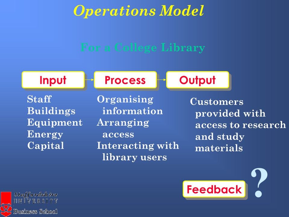 Operations Model Process Output Input For a College Library Staff Buildings Equipment Energy Capital Organising information Arranging access Interacting with library users Customers provided with access to research and study materials Feedback