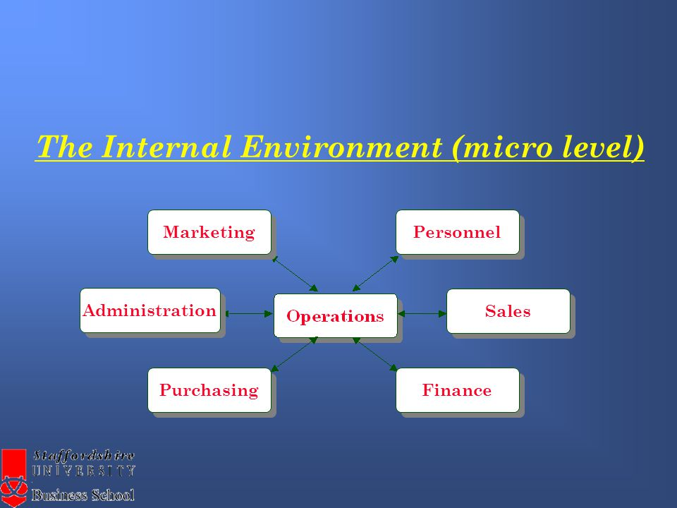 The External Environment (macro level) Suppliers Unions CommunityCustomers CompetitionBanks