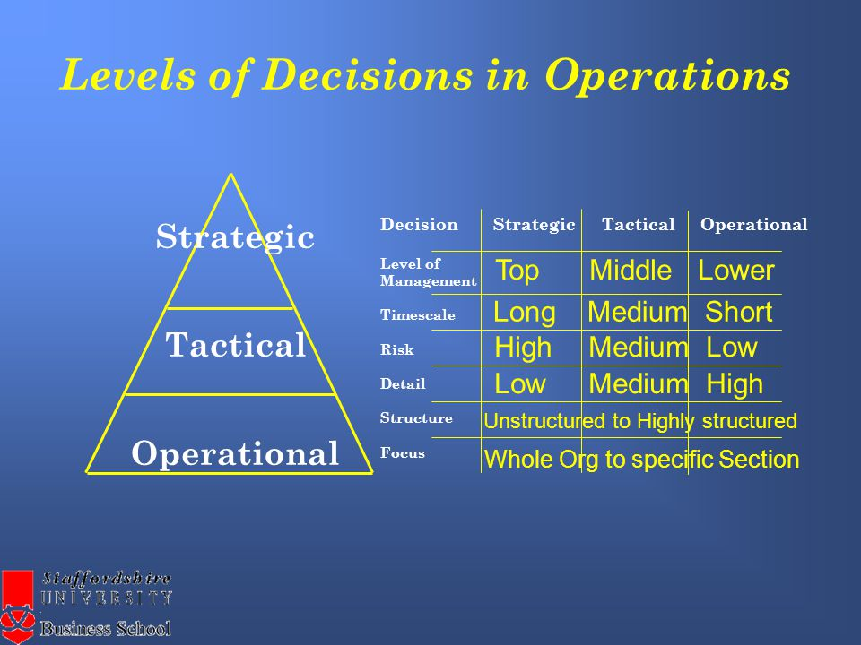 Strategic Tactical Operational Levels of Decisions in Operations Decision Strategic Tactical Operational Level of Management Timescale Risk Detail Structure Focus Top Middle Lower Long Medium Short High Medium Low Low Medium High Unstructured to Highly structured Whole Org to specific Section