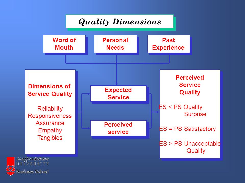 Dimensions of Service Quality Reliability Responsiveness Assurance Empathy Tangibles Dimensions of Service Quality Reliability Responsiveness Assurance Empathy Tangibles Expected Service Expected Service Perceived service Perceived service Perceived Service Quality ES < PS Quality Surprise ES = PS Satisfactory ES > PS Unacceptable Quality Perceived Service Quality ES < PS Quality Surprise ES = PS Satisfactory ES > PS Unacceptable Quality Word of Mouth Word of Mouth Personal Needs Personal Needs Past Experience Past Experience Quality Dimensions