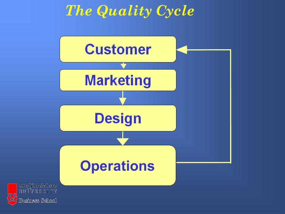 Inspection Quality Control Quality Assurance TQM The development of TQM
