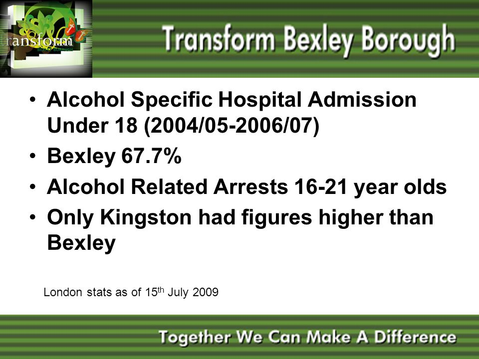 Alcohol Specific Hospital Admission Under 18 (2004/05-2006/07) Bexley 67.7% Alcohol Related Arrests 16-21 year olds Only Kingston had figures higher t