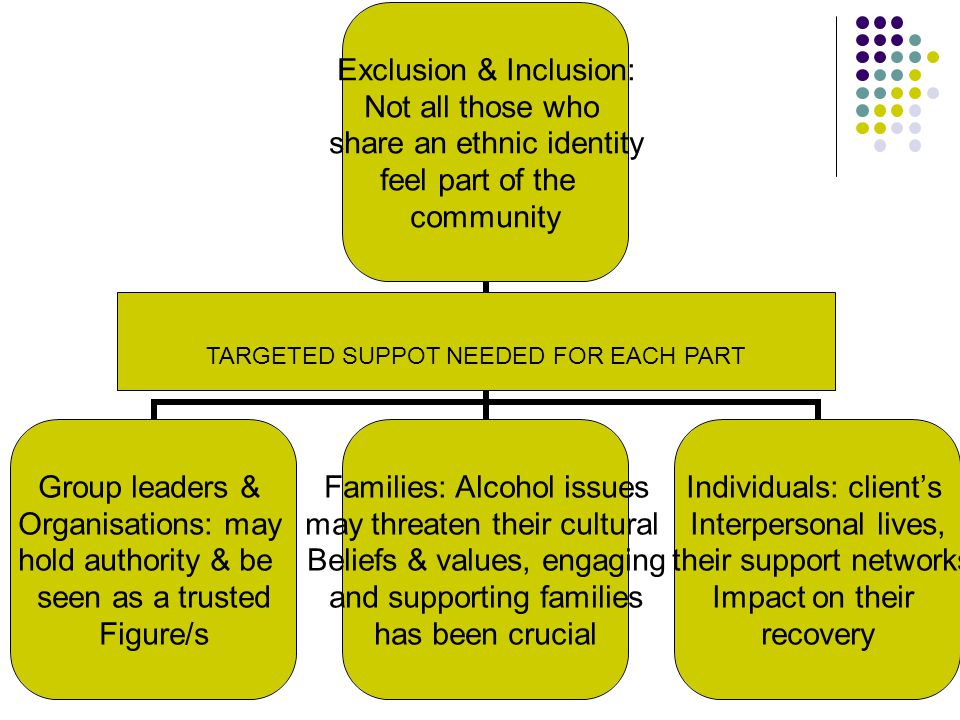 Exclusion & Inclusion: Not all those who share an ethnic identity feel part of the community Group leaders & Organisations: may hold authority & be se
