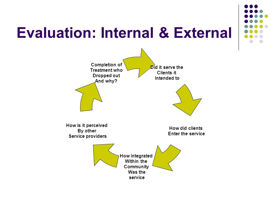 Evaluation: Internal & External Did it serve the Clients it Intended to How did clients Enter the service How integrated Within the Community Was the