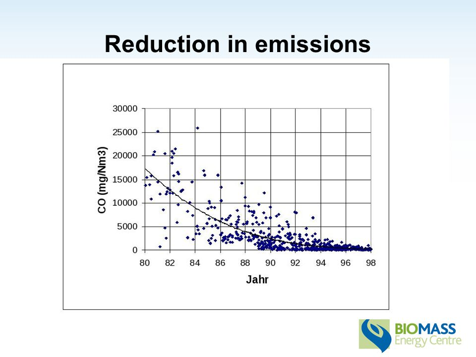 Reduction in emissions