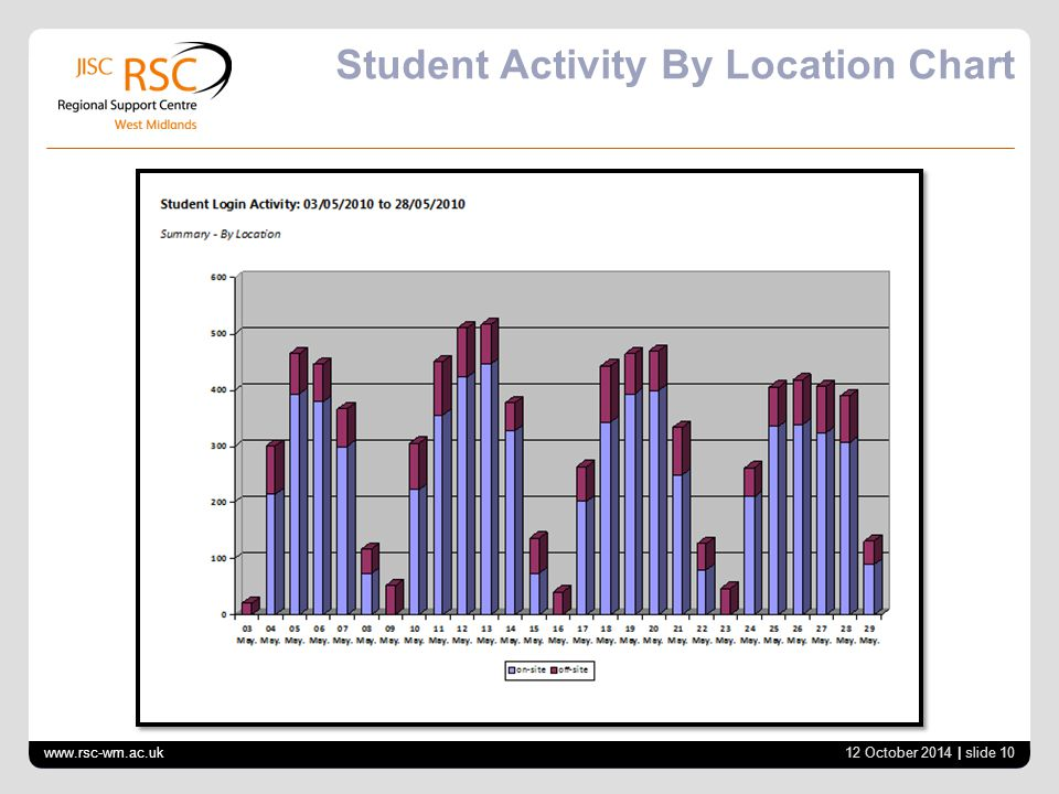 Student Activity By Location Chart www.rsc-wm.ac.uk 12 October 2014 | slide 10