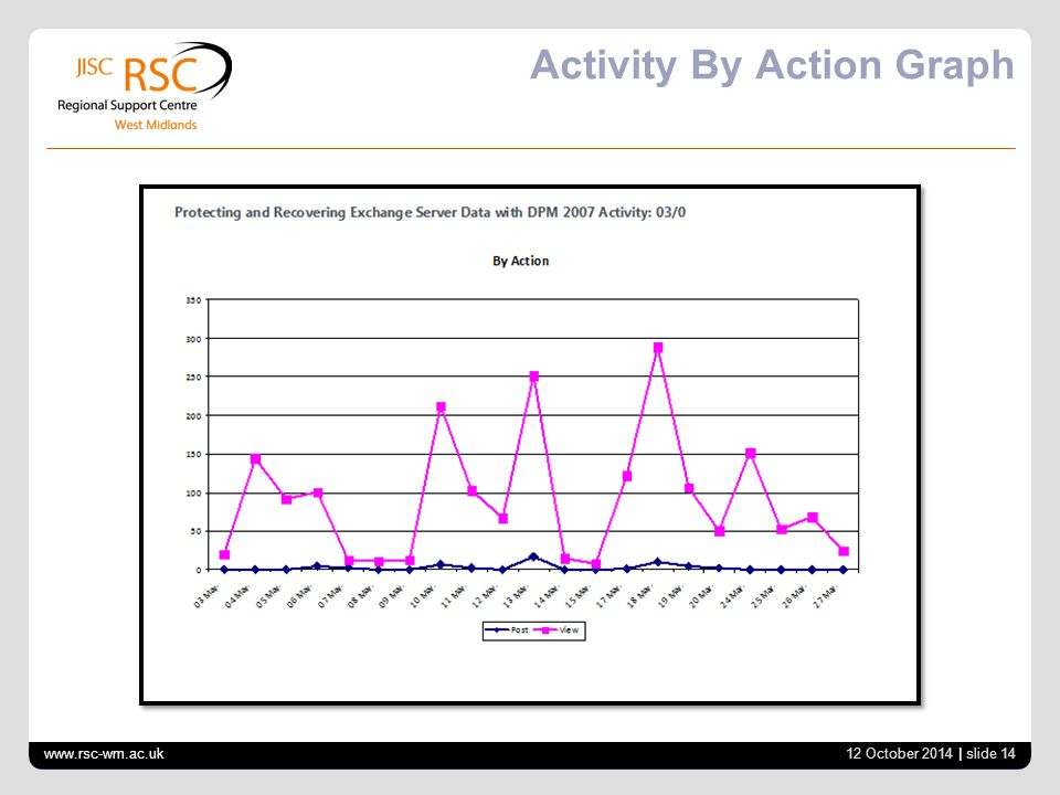 Activity By Action Graph 12 October 2014 | slide 14 www.rsc-wm.ac.uk