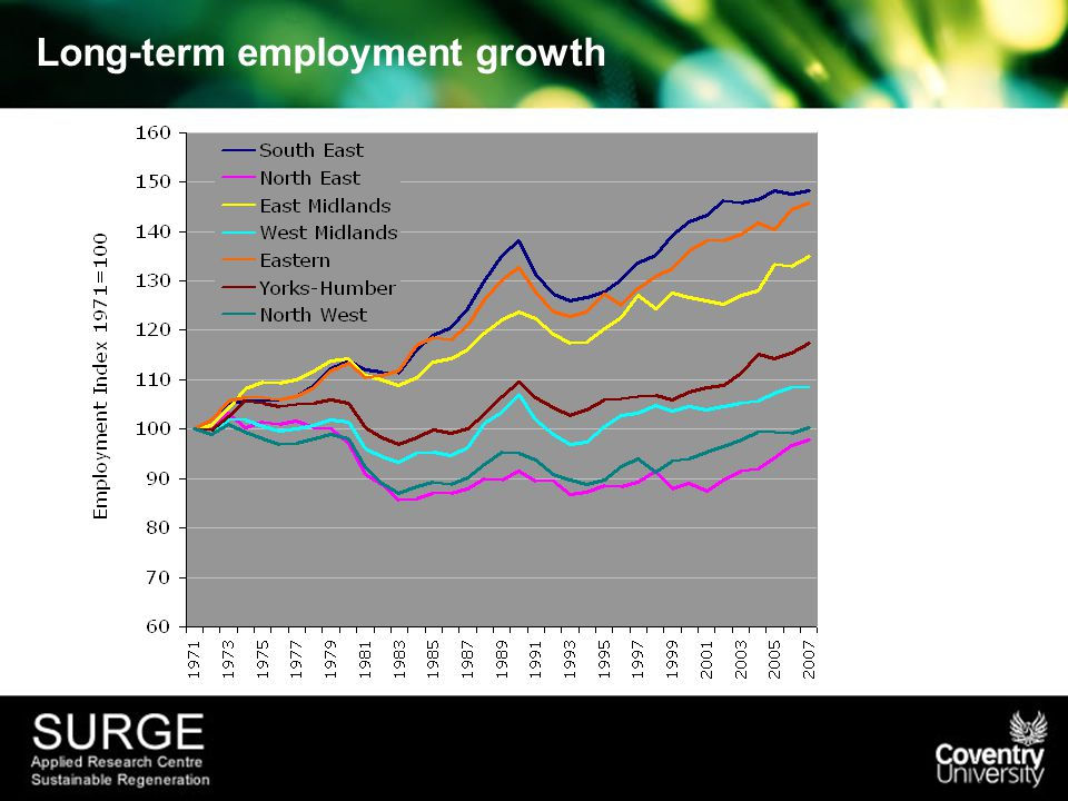 Long-term employment growth