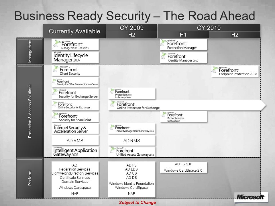 Business Ready Security – The Road Ahead Subject to Change AD Federation Services Lightweight Directory Services Certificate Services Domain Services Windows Cardspace NAP AD Federation Services Lightweight Directory Services Certificate Services Domain Services Windows Cardspace NAP AD RMS Management Consoles AD FS 2.0 Windows CardSpace 2.0 AD FS 2.0 Windows CardSpace 2.0 AD RMS AD FS AD LDS AD CS AD DS Windows Identity Foundation Windows CardSpace NAP AD FS AD LDS AD CS AD DS Windows Identity Foundation Windows CardSpace NAP 2010