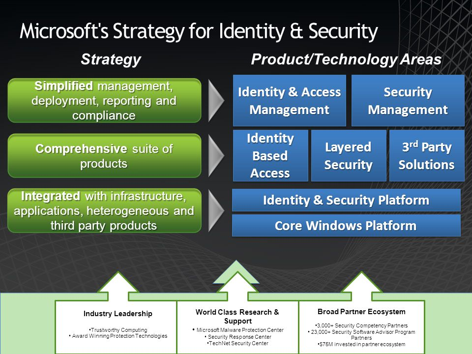 Microsoft s Strategy for Identity & Security Comprehensive suite of products Integrated with infrastructure, applications, heterogeneous and third party products Simplified management, deployment, reporting and compliance Industry Leadership Trustworthy Computing Award Winning Protection Technologies World Class Research & Support Microsoft Malware Protection Center Security Response Center TechNet Security Center Broad Partner Ecosystem 3,000+ Security Competency Partners 23,000+ Security Software Advisor Program Partners $75M invested in partner ecosystem Identity & Access Management ManagementSecurityManagementSecurityManagement Identity Based Access AccessLayeredSecurityLayeredSecurity 3 rd Party Solutions Identity & Security Platform Core Windows Platform Product/Technology AreasStrategy