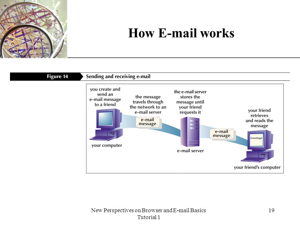 XP New Perspectives on Browser and E-mail Basics Tutorial 1 19 How E-mail works