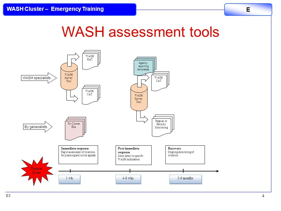E3 WASH Cluster – Emergency Training E 4 Disaster Event 1 wk 4-6 wks Post immediate response More detail to specific WASH indicators 3-6 months Recovery Ongoing monitoring of situation WASH Survey Tool WASH CAT WASH RAT Tri-Cluster IRA WASH CAT Regular or Periodic Monitoring WASH Survey Tool Immediate response Rapid assessment of locations for planning and initial appeals WASH assessment tools By generalists WASH specialists Agency reporting templates