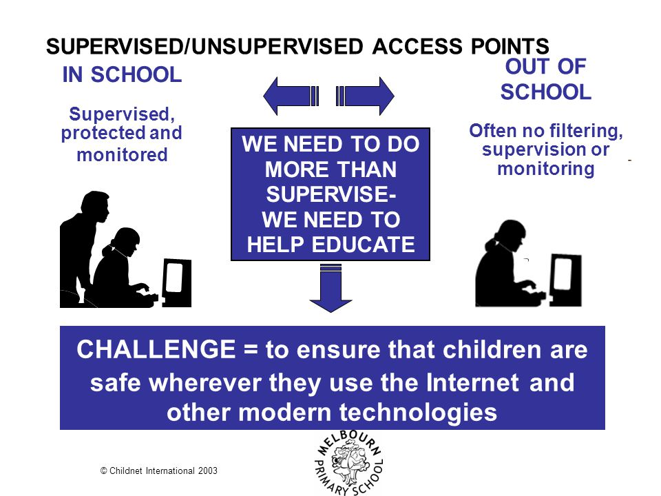 IN SCHOOL Supervised, protected and monitored WE NEED TO DO MORE THAN SUPERVISE- WE NEED TO HELP EDUCATE CHALLENGE = to ensure that children are safe wherever they use the Internet and other modern technologies OUT OF SCHOOL Often no filtering, supervision or monitoring PART I SUPERVISED/UNSUPERVISED ACCESS POINTS © Childnet International 2003