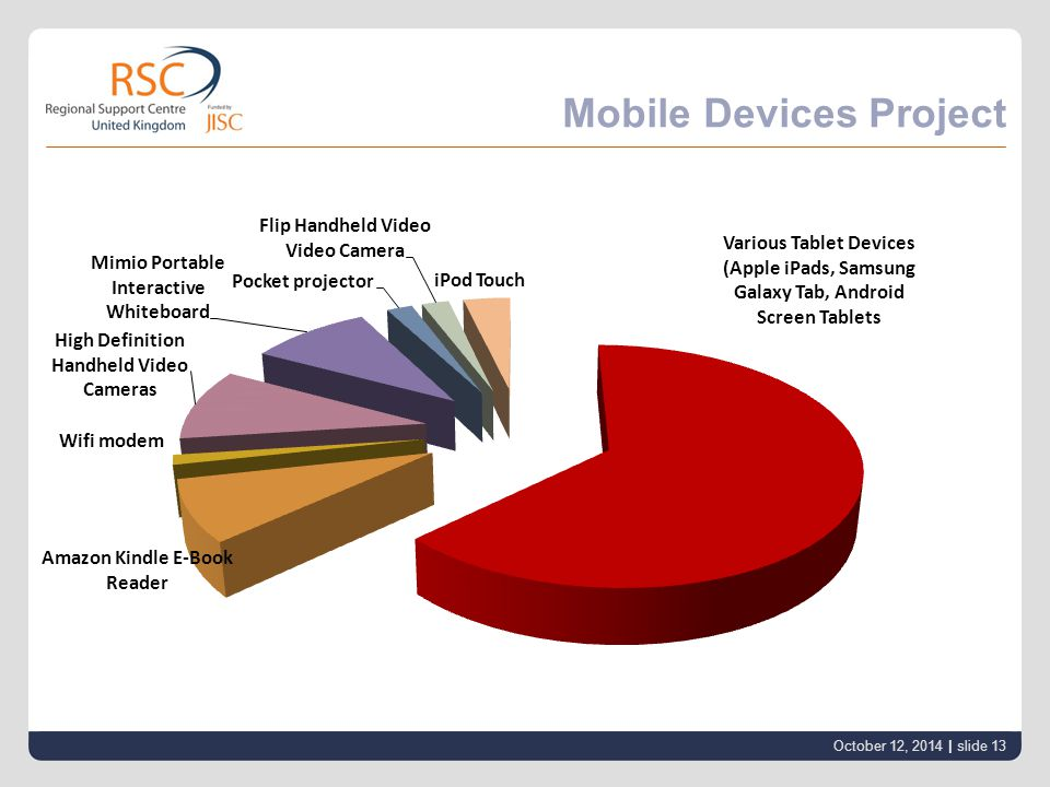 Mobile Devices Project October 12, 2014 | slide 13
