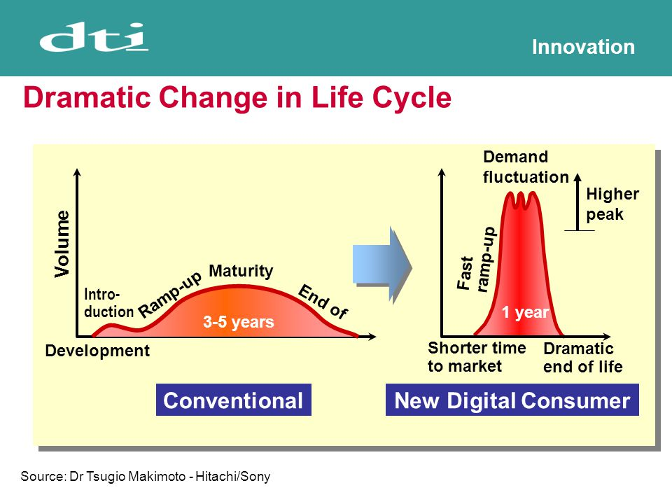 Innovation Dramatic Change in Life Cycle Conventional Volume Intro- duction Ramp-up Maturity End of life Development Dramatic end of life Shorter time to market Fast ramp-up Demand fluctuation Higher peak New Digital Consumer 3-5 years 1 year Source: Dr Tsugio Makimoto - Hitachi/Sony