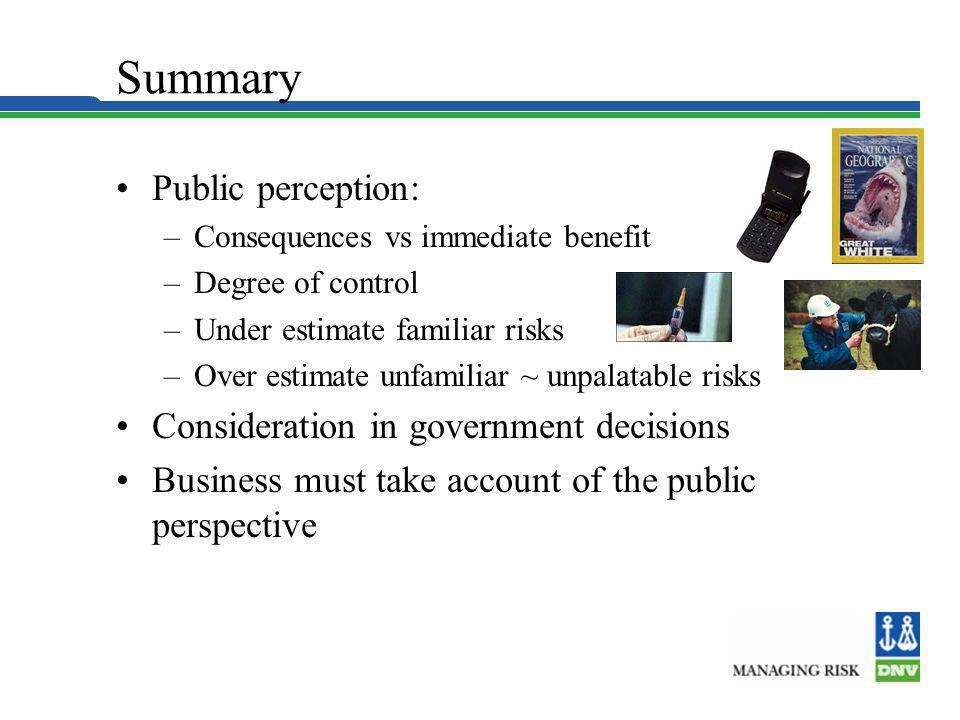 Summary Public perception: –Consequences vs immediate benefit –Degree of control –Under estimate familiar risks –Over estimate unfamiliar ~ unpalatabl