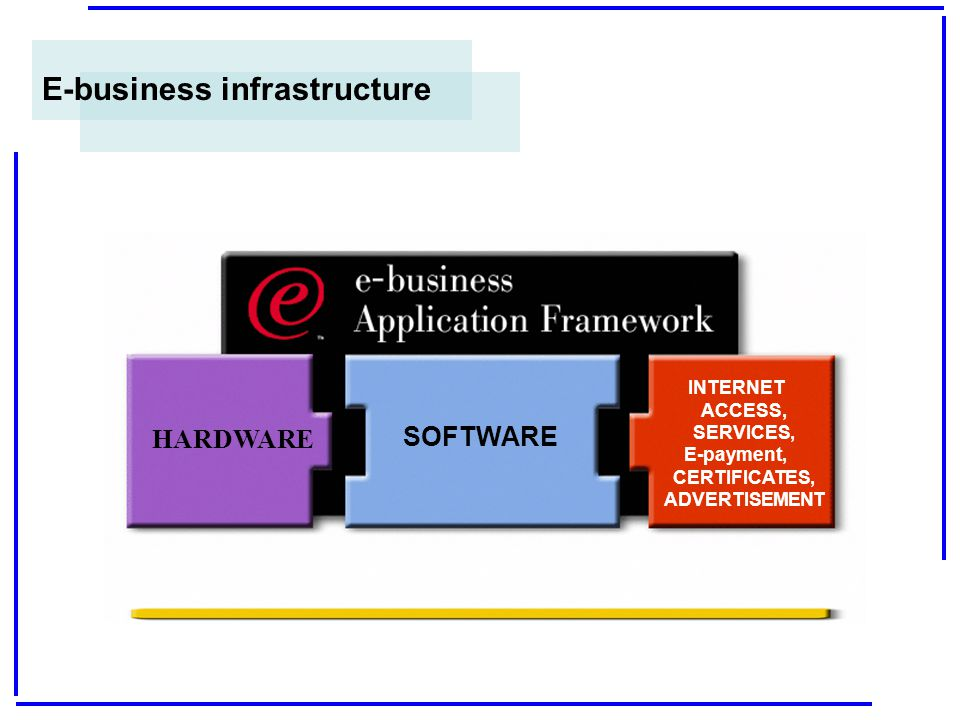 HARDWARE SOFTWARE INTERNET ACCESS, SERVICES, E-payment, CERTIFICATES, ADVERTISEMENT E-business infrastructure